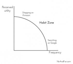 habit-zone22